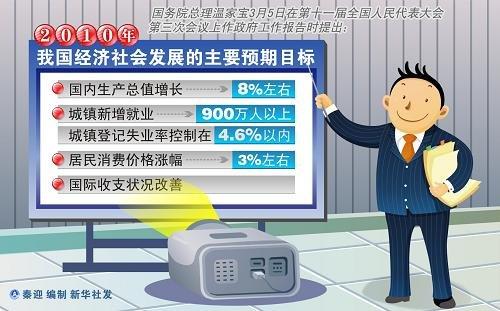 2010年中国经济十大关键数据