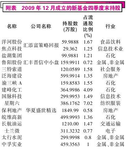 年报透露新基金建仓路线图 最关注石油化工