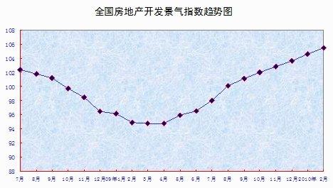 前两月我国商品房销售额4116亿元 同比增70.2%
