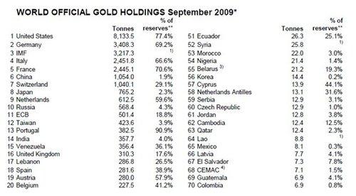 黄金台研究:世界黄金格局正在改变