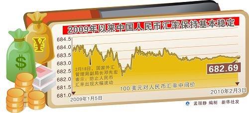 对华贸易逆差扩大 美可能就人民币汇率再做文章