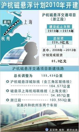 沪杭磁悬浮立项获批 总长199.4公里 - daigaole101 - 我的博客