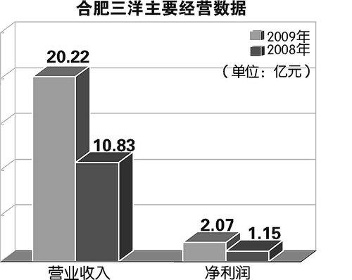 """""""泄密门""""半月后 合肥三洋一季报果然预增80%"""