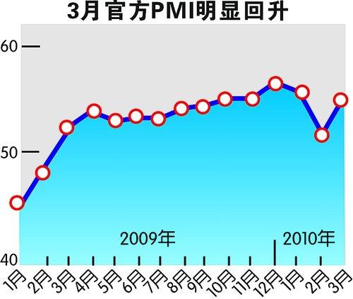3月PMI重拾升势 输入性通胀压力渐增