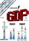 2009年GDP同比增长8.7% CPI同比降0.7%