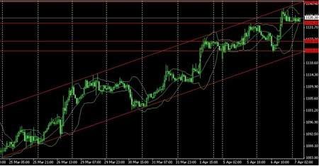 金创点金:美联储维持低利率 金价能否再上一程