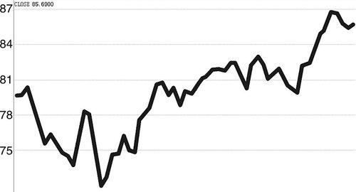 一度突破87美元 国际油价为通胀再添压力