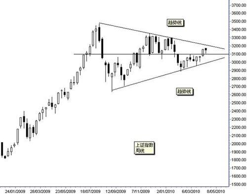 上海市场长期三角形形态