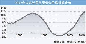 3月全国房价涨11.7%创纪录高点 物业税或加速出台