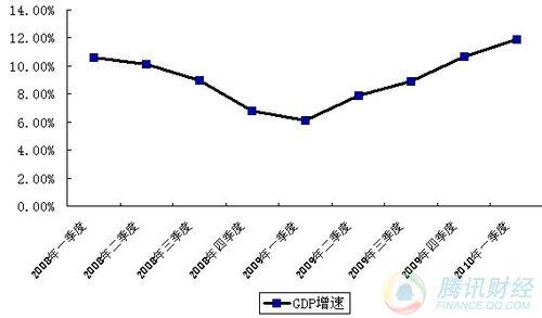 统计局:一季度GDP同比增11.9% CPI上涨2.2%