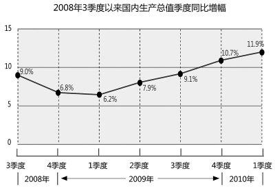 人民日报:经济并未过热 回升势头向好