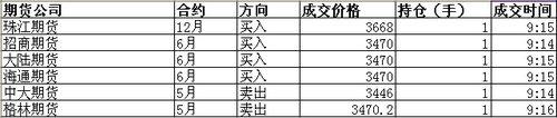快讯:股指期货第一单多数做多6月做空5月