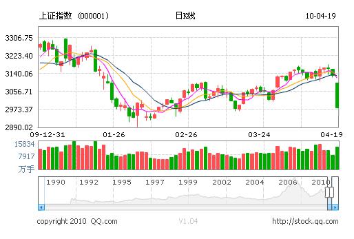 今日股指期指双双大跌 沪指跌4.79%破3000