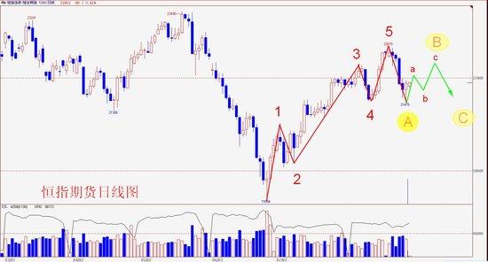 操盘手李扬:港股调整或继续 关注22300压力