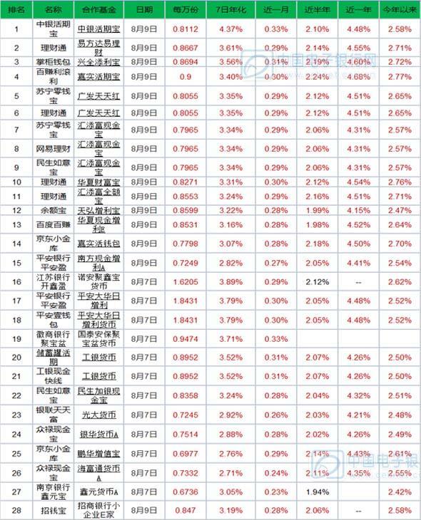8月10日产品播报:中银活期宝预期收益4.37%登顶