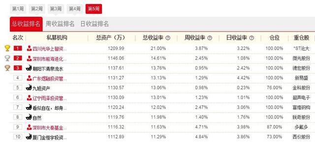 私募牛人汇18日战报:四川光华上智收益超20% 大幅领先其他私募