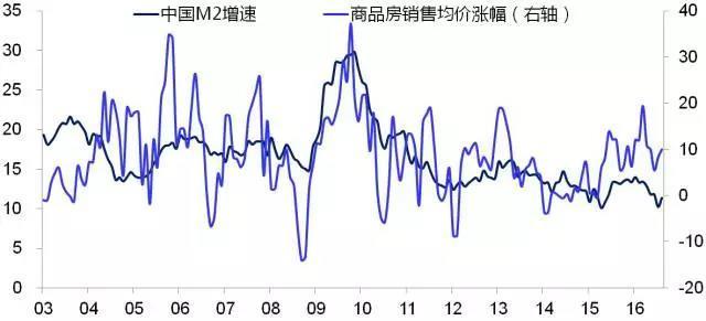李迅雷:房价大跌,可能性到底有多大?