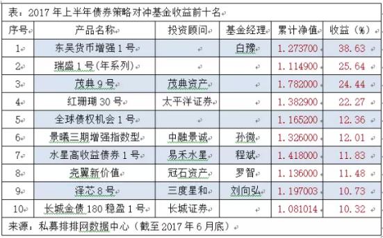 王亚伟收益只有7% 上半年私募冠军却做到业绩翻倍
