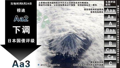 穆迪下调日本主权信用评级 日本:只是民间机构判断
