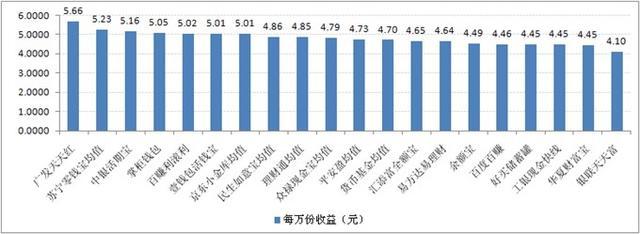 宝类产品收益对比:最高7日年化收益率5.66%