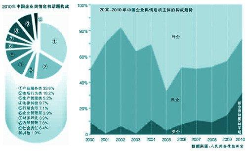 调查显示去年央企舆情危机事件同比增3倍