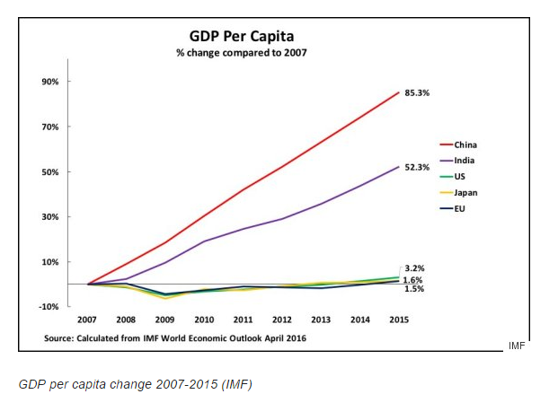 中国和印度经济增速为啥这么高?