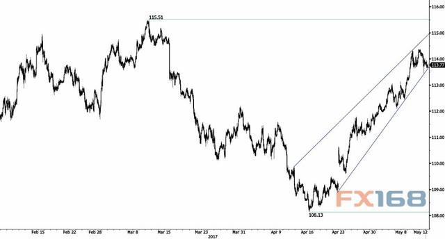 瑞讯银行:美元/日元准备重新反弹