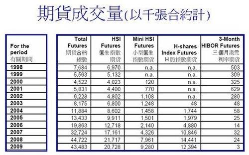 梁家明:通过股指期货判断后市的三个指标