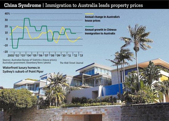 WSJ:中国买家左右澳大利亚房地产市场