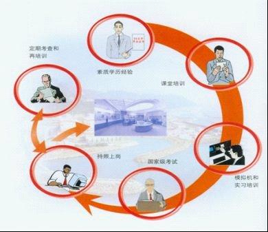 保证核电厂安全有哪些管理措施?