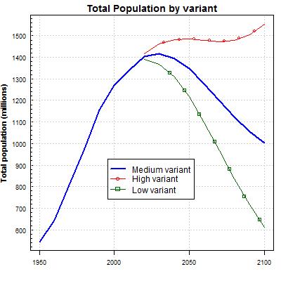 2020世界人口排名_世界人口出生率排名 2016世界人口生育率 中国人口出生率