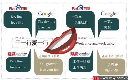 青年报》报道,在线翻译网站以便捷作为最大优势为有翻译需求的