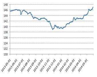 固定收益月报:关注可转债基金的投资机会