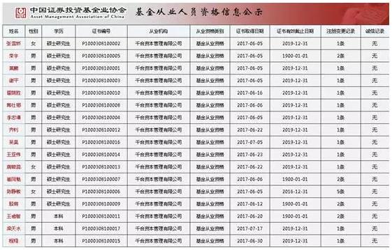 王亚伟新产品不设止损不预警 半天卖了3个亿