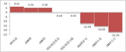 QDII投资策略:侧重关注美欧市场QDII