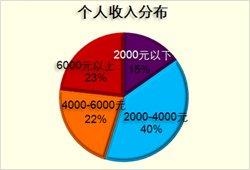 2011中国网民电子银行使用行为研究报告发布