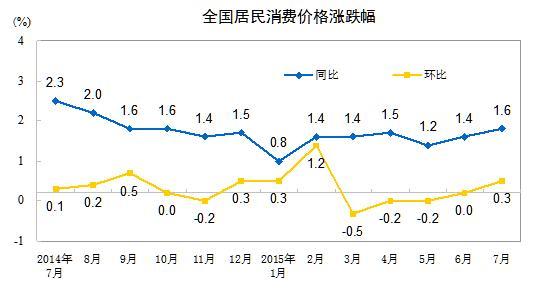 """8月CPI今公布或创年内新高 涨幅恐逼近""""2时代 """""""