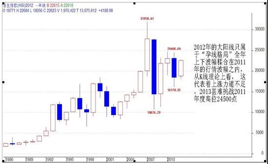 关志松:2013年港股走势前瞻