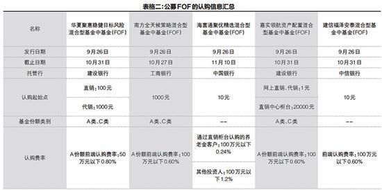公募FOF怎么投资?费率多少?在哪买?