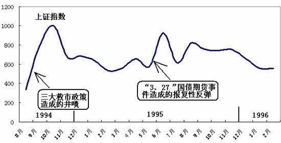 我的20年征文:中国股市历史上的第一次救市