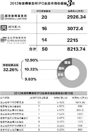 律所IPO业务市场小集中度高 三大所夺得三成份额