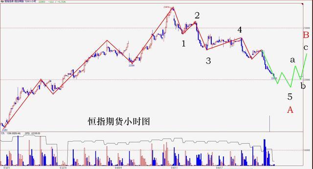 操盘手李扬:港股期指结算 技术性反弹可期