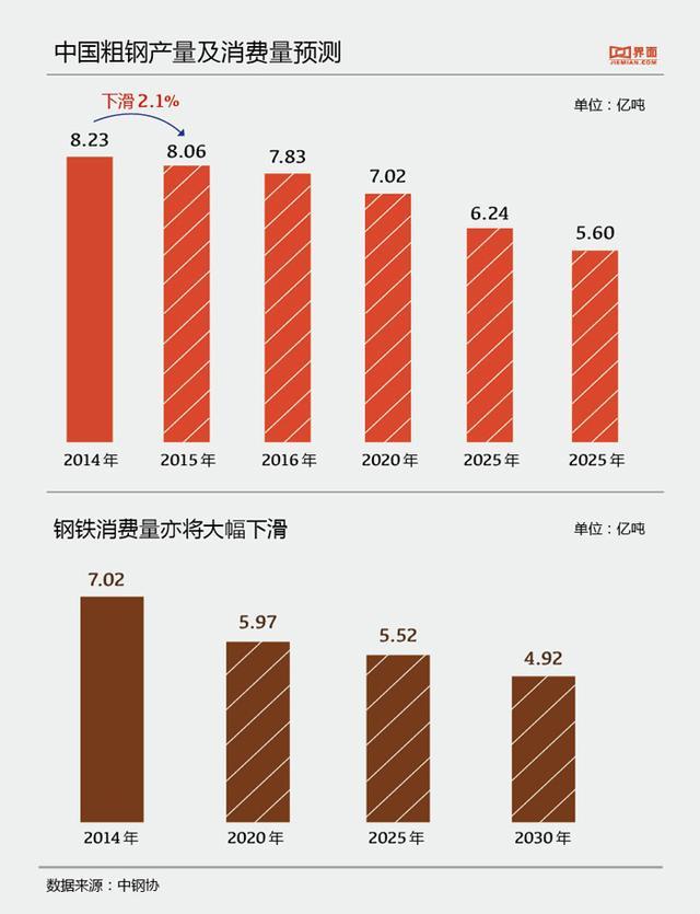 裁员潮袭击河北钢铁业:中国钢企未来将被淘汰?