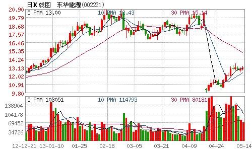 东华能源筹划非公开发行股票 15日开市起停牌