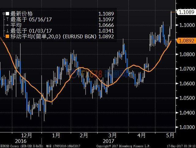 欧元兑美元剑指1.11 丰业银行建议逢低买入