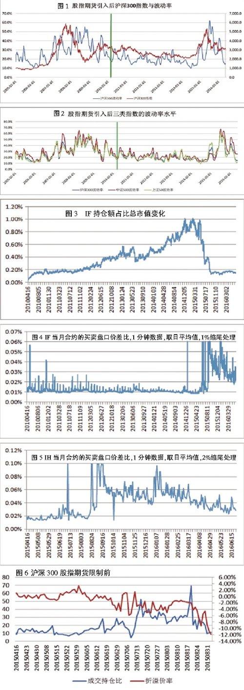 以雄心和数耳闻话:回看股指期货与上年股市异触动