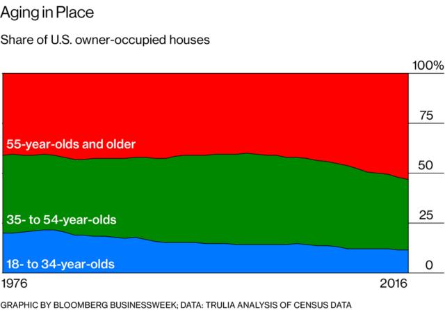 """房子多还不卖 老年人是美国房市""""畸形发展""""的罪魁祸首?"""