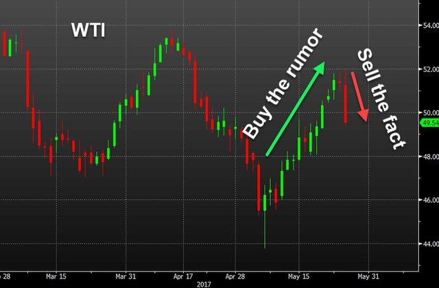 油价一泻千里重挫近5% OPEC延长减产缘何暴跌