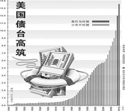 美国债务危机后果_美国深陷十九万亿美元债务危机其最大的救星