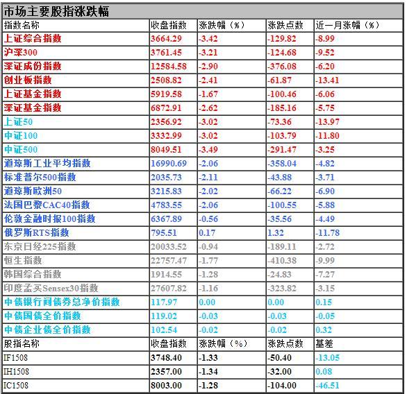 【基金日报】股票型基金单日平均跌幅3.03%